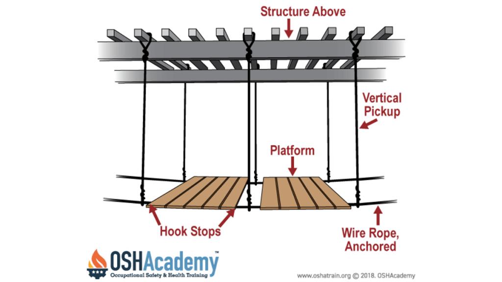 catenary scaffolding